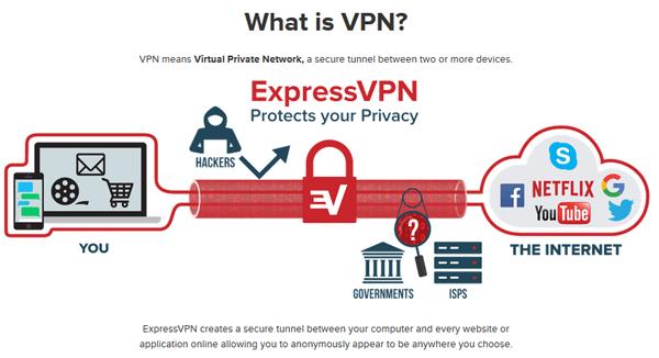 Diagram showing VPN network