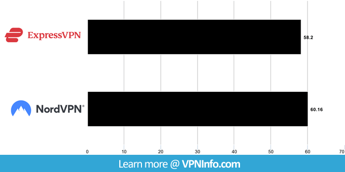 NordVPN and ExpressVPN speeds